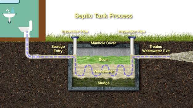 How to effectively perform the Sewage Removal process